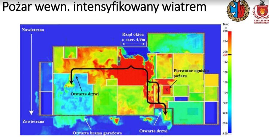 Problematyka pożarów wewnętrznych intensyfikowanych wiatrem - J. OLCHOWIK [SEMINARIUM KNDG, 2019]