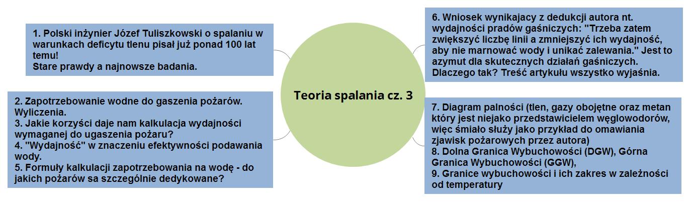 Teoria spalania i pożaru cz. 3 drugi wykres mapa myśli