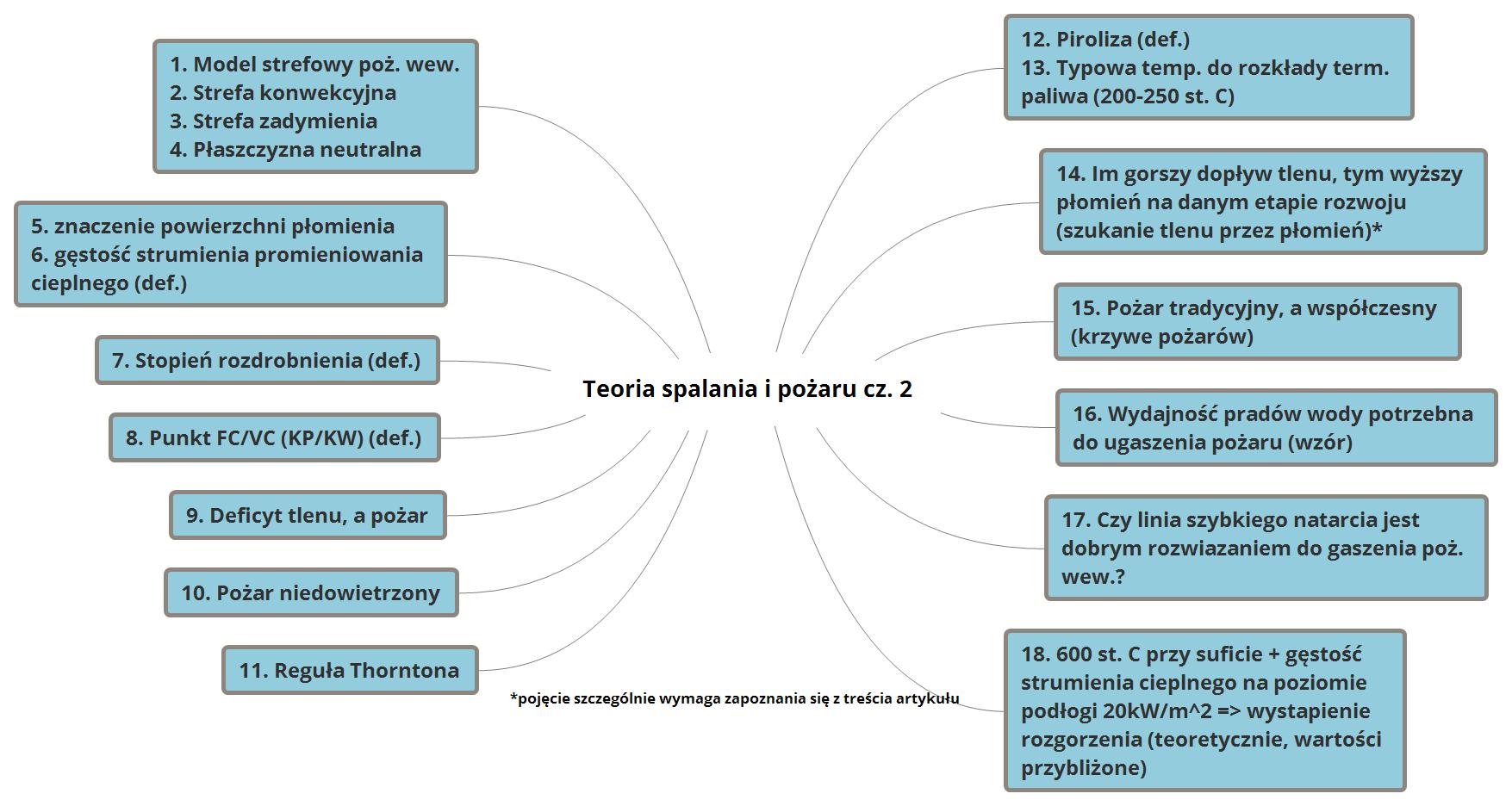 Teoria spalania i pożaru cz. 2 drugi wykres mapa myśli