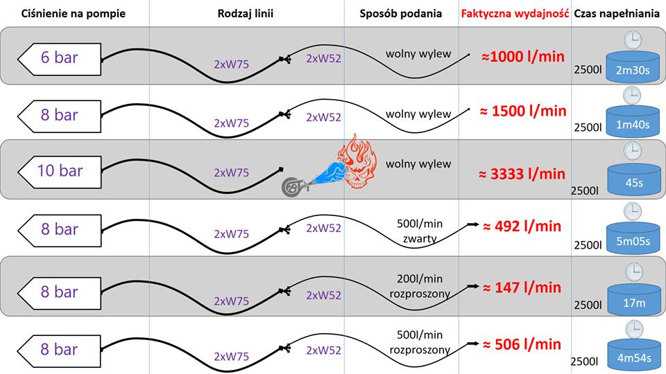 Wykres wydajności linii wężowych oraz czas napełniania
