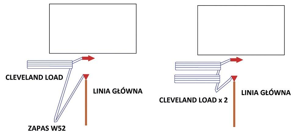 schemat linia główna i cleveland lay