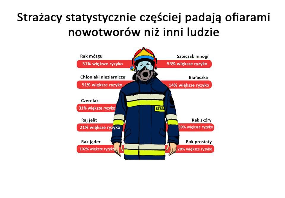 Procentowy rozkład nowotworów wśród srażaków.