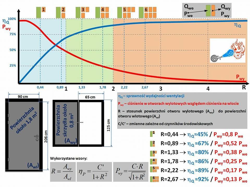 Wykres sprawności wydajności wentylacji i ciśnienia w otworach wylotowych