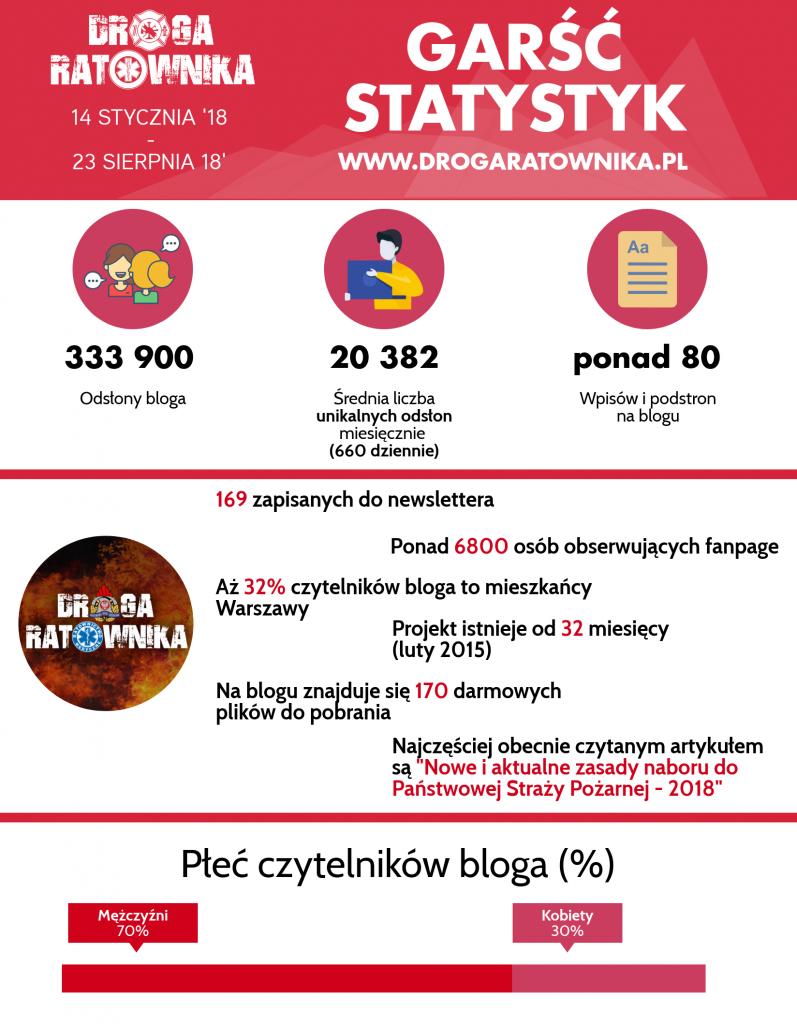 Garść statystyk bloga (sierpień 2018)