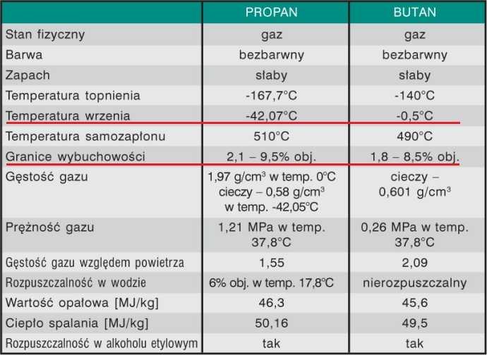 Właściwości fizykochemiczne propanu i butanu