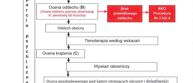 Procedura 2a KPP