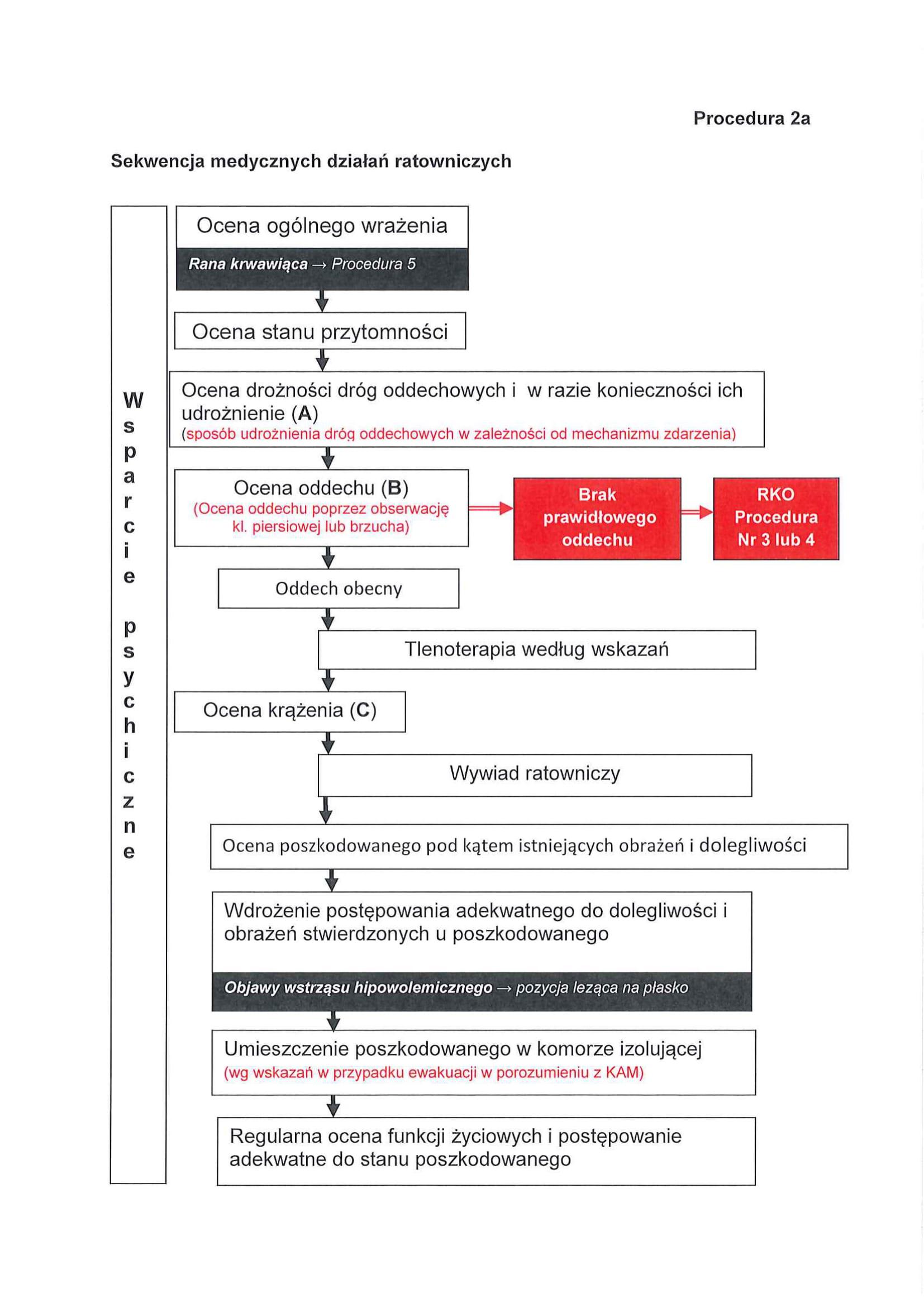Nowe procedury KPP: 1a i 2a. Co nowego?
